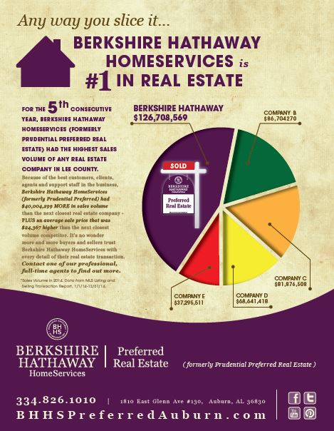 Berkshire Hathaway HomeServices #1 in Sales for 5th Consecutive Year