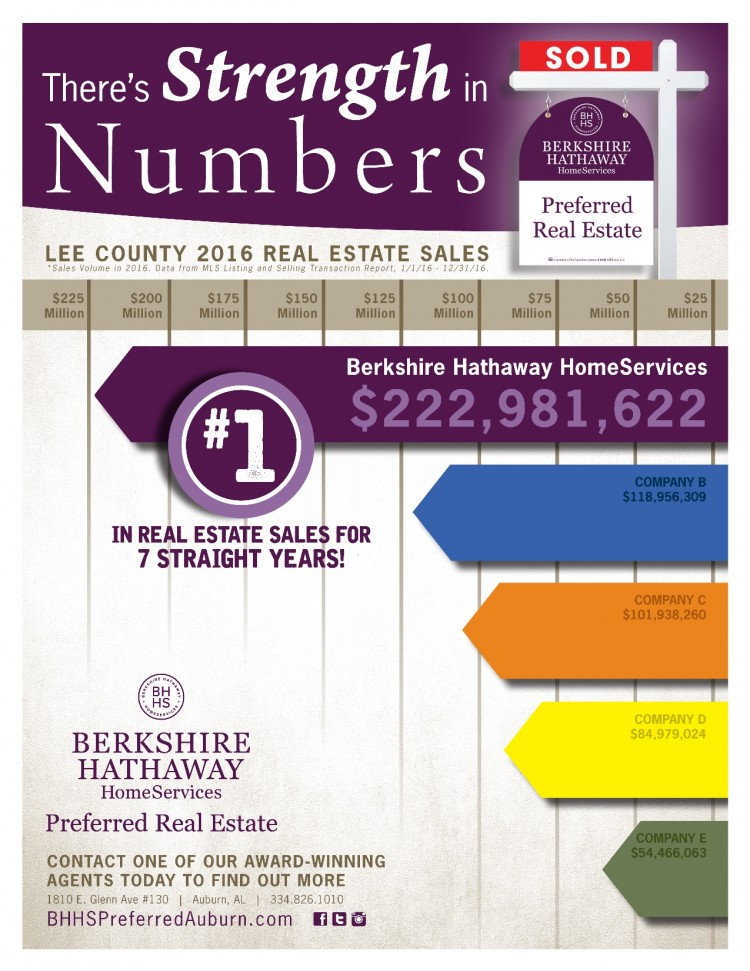 Real Estate Sales Numbers for 2016 - BHHS Ranked #1 for the Seventh Straight Year