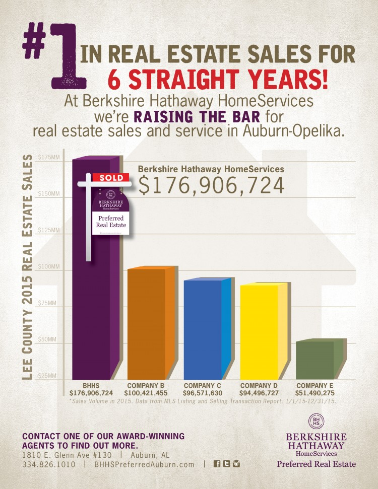 For the SIXTH STRAIGHT YEAR, Berkshire Hathaway HomeServices Preferred Real Estate is #1 in Lee County Real Estate Sales